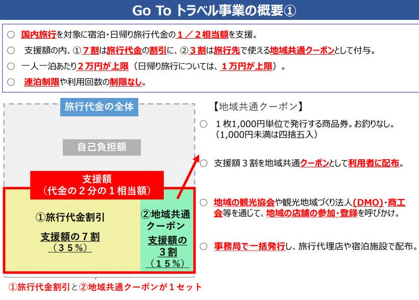 Go To トラベル事業の概要